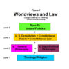 Worldviews and Law Diagram